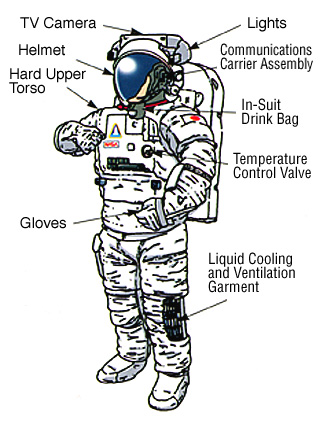 space suit labeled - photo #6
